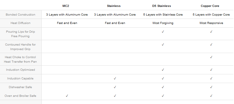 all-clad product comparison